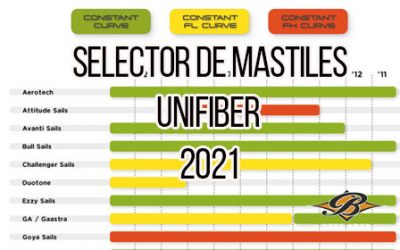Selector de mástiles de windsurf Unifiber 2021